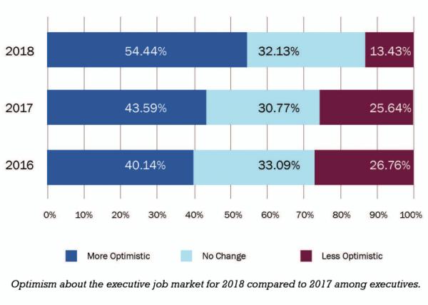 executive job market