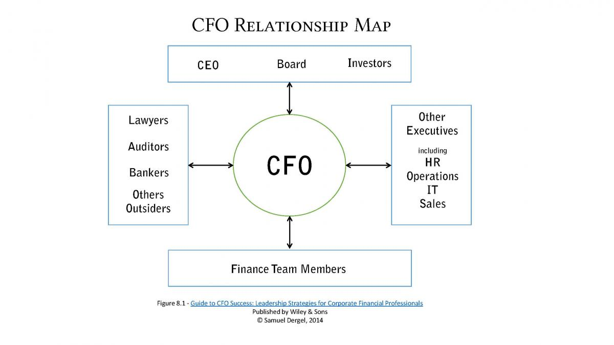 cfo_relationship_map